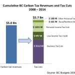 Cumulative BC Carbon Tax Revenues and Tax Cuts 2008-2014