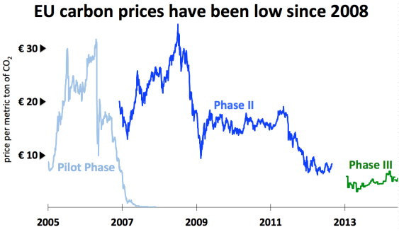 EU carbon prices have been low since 2008. Chart courtesy of European Environment Agency and Intercontinental Exchange. Used with permission.
