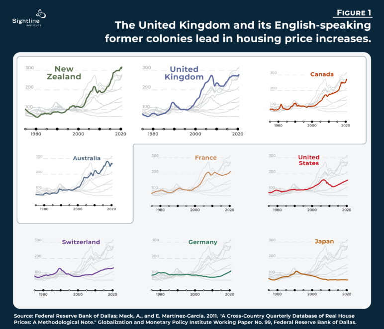 """""""Figure 1: The United Kingdom and its English-speaking former colonies lead in housing price increases."""" Nine line graphs show New Zealand, the United Kingdom, Canada, and Australia holding the greatest housing increases, followed by France, United States, Switzerland, Germany, and Japan."""